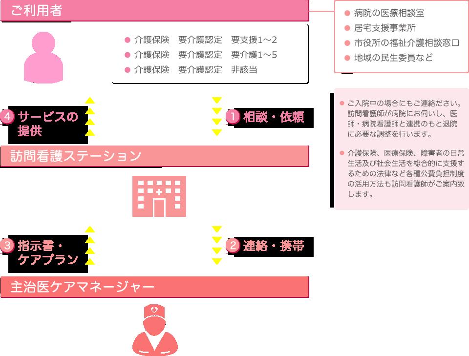 サービスの流れの図